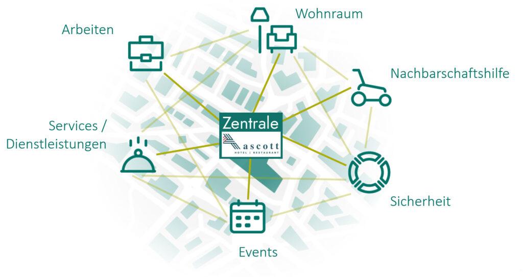 Vernetzung Community Tannebächli